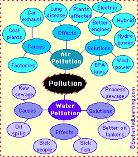 Essay on Environmental pollution in India